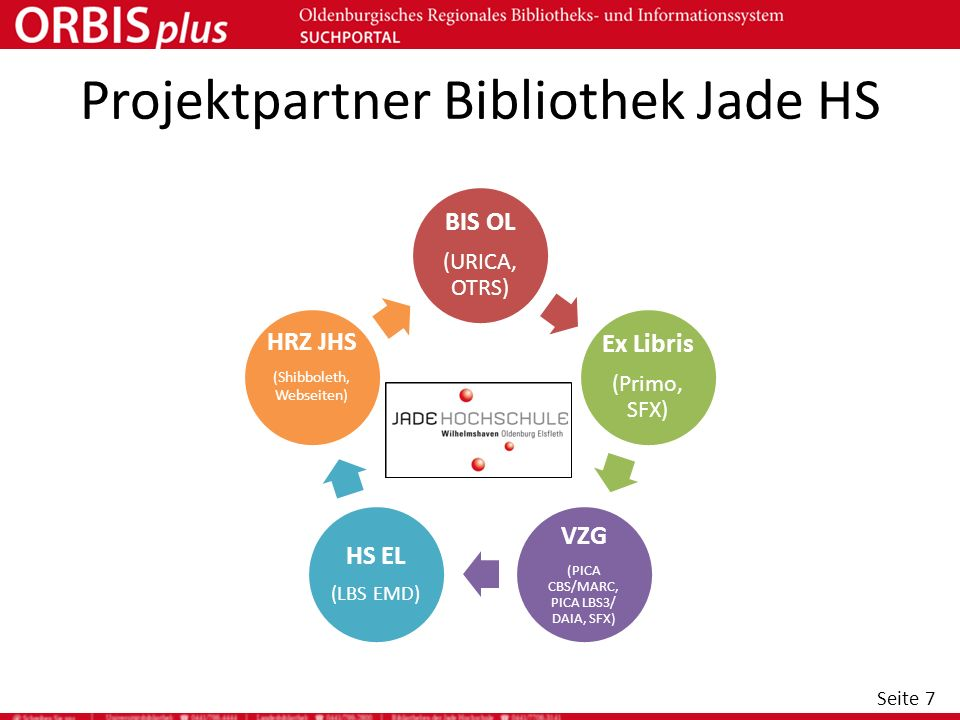 Projektpartner Bibliothek Jade HS
