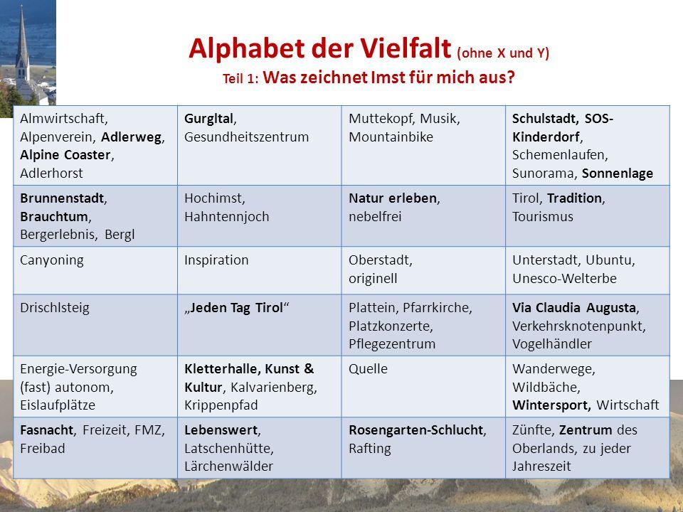 Alphabet der Vielfalt (ohne X und Y) Teil 1: Was zeichnet Imst für mich aus