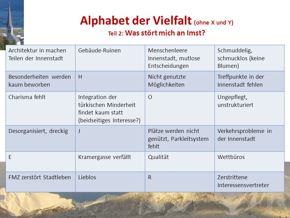 Alphabet der Vielfalt (ohne X und Y) Teil 2: Was stört mich an Imst