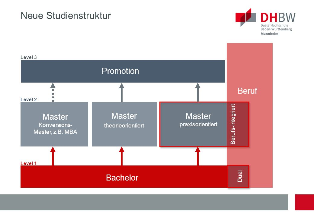 Neue Studienstruktur Promotion Beruf Master Master Master Bachelor
