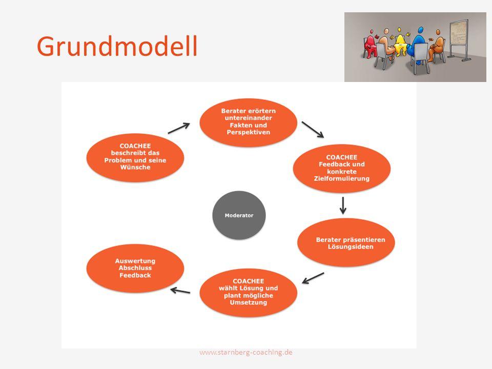 Grundmodell www.starnberg-coaching.de