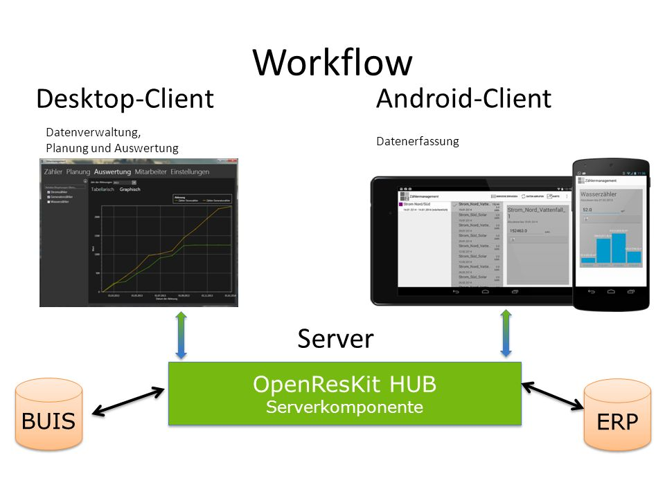 Workflow Desktop-Client Android-Client Server OpenResKit HUB BUIS ERP
