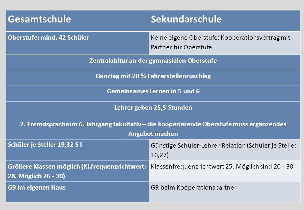 Gesamtschule Sekundarschule Oberstufe: mind. 42 Schüler