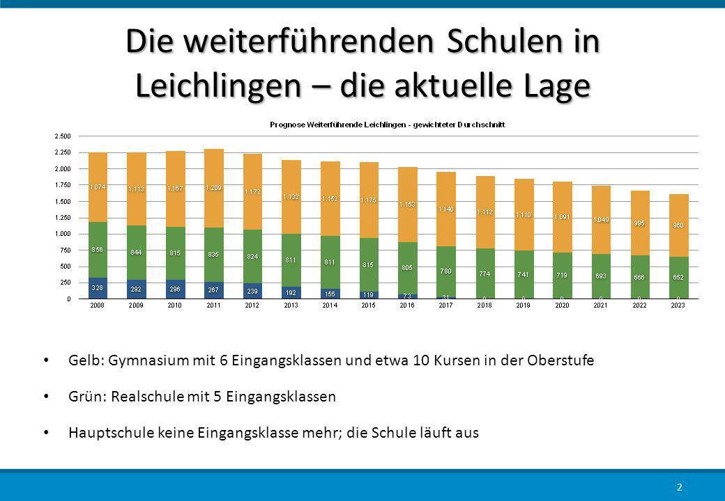 Die weiterführenden Schulen in Leichlingen – die aktuelle Lage