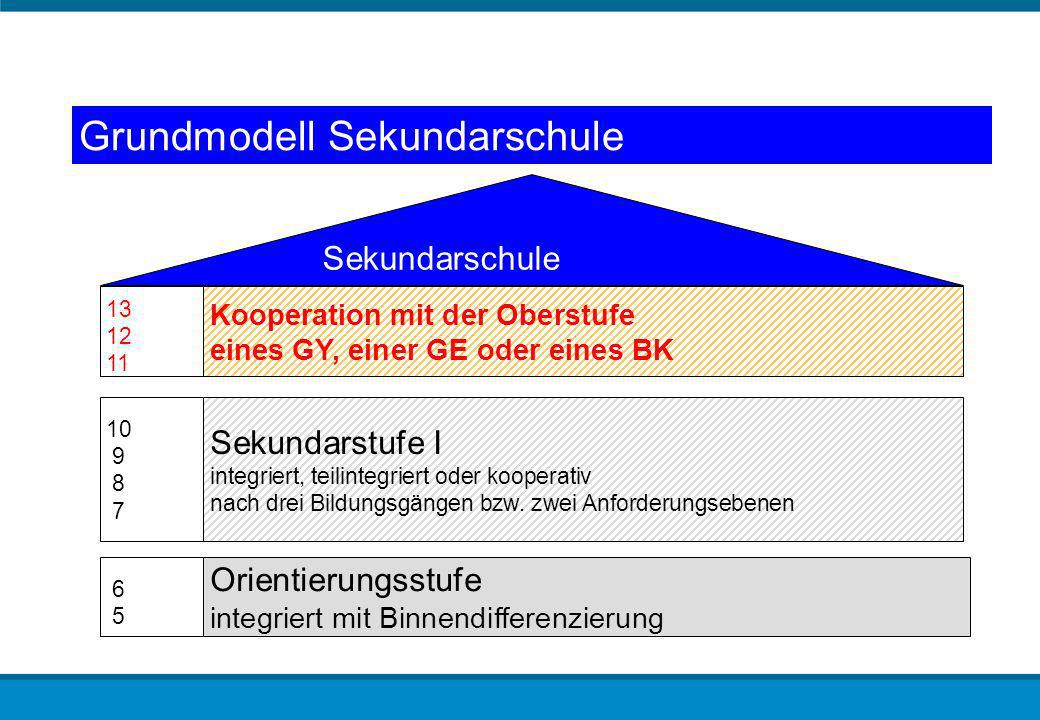 Grundmodell Sekundarschule