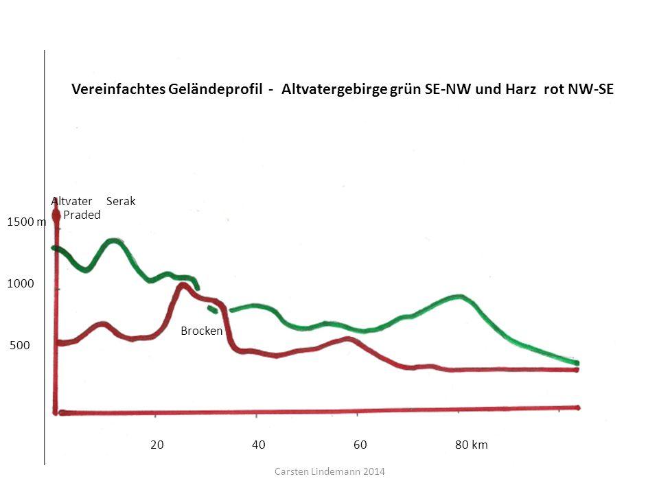 Vereinfachtes Geländeprofil - Altvatergebirge grün SE-NW und Harz rot NW-SE