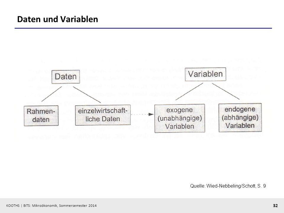 Daten und Variablen Quelle: Wied-Nebbeling/Schott, S. 9