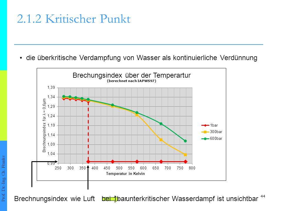 2.1.2 Kritischer Punkt • die überkritische Verdampfung von Wasser als kontinuierliche Verdünnung. Brechnungsindex wie Luft.