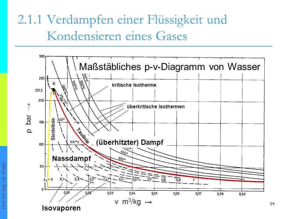 2.1.1 Verdampfen einer Flüssigkeit und Kondensieren eines Gases