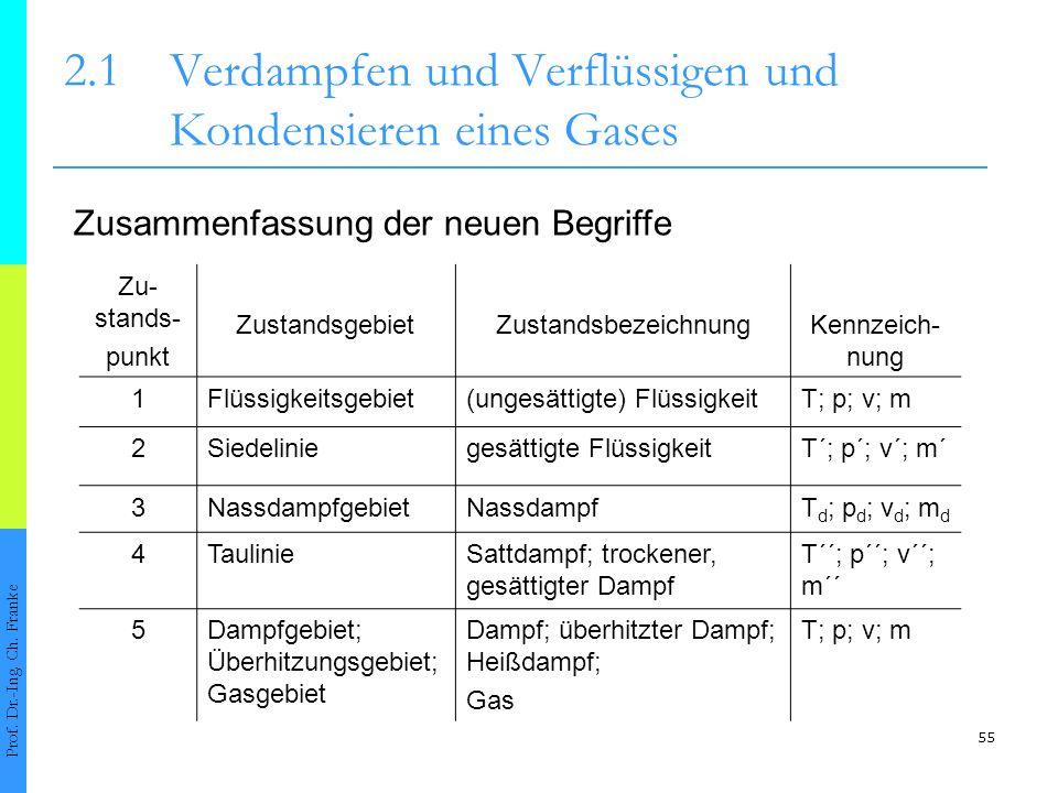 2.1 Verdampfen und Verflüssigen und Kondensieren eines Gases