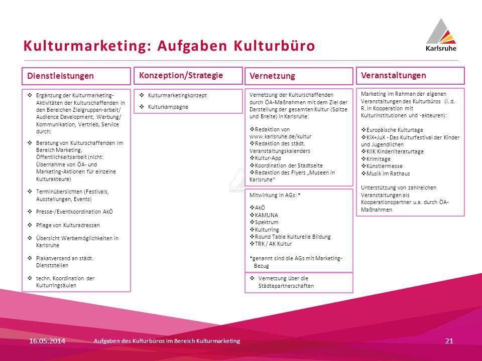 Kulturmarketing: Aufgaben Kulturbüro