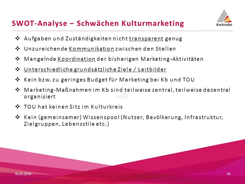SWOT-Analyse – Schwächen Kulturmarketing