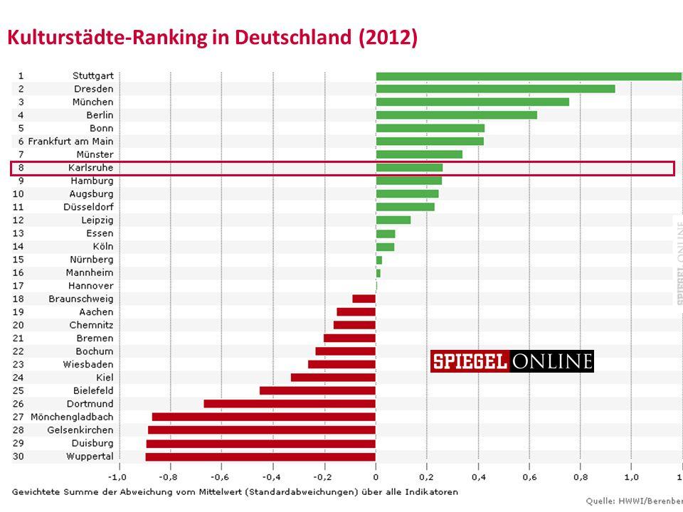 Kulturstädte-Ranking in Deutschland (2012)