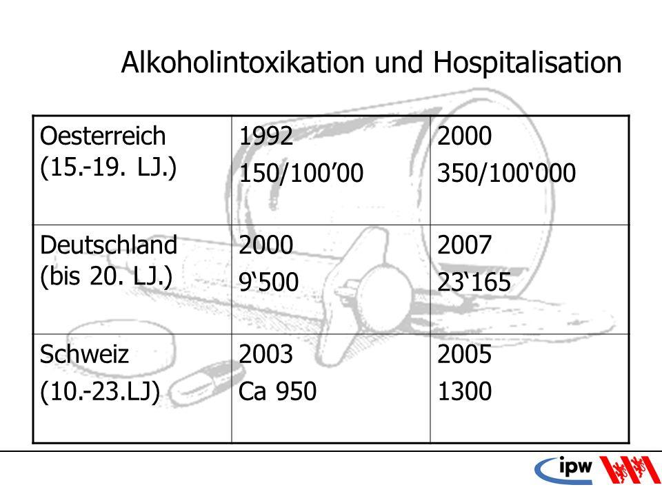 Alkoholintoxikation und Hospitalisation