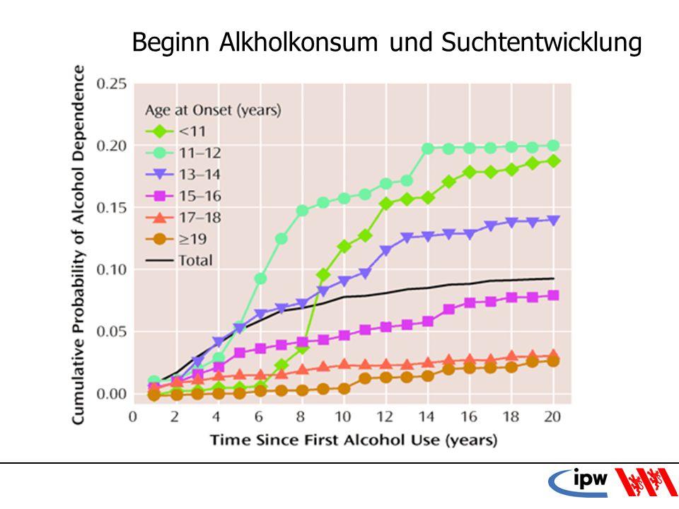 Beginn Alkholkonsum und Suchtentwicklung