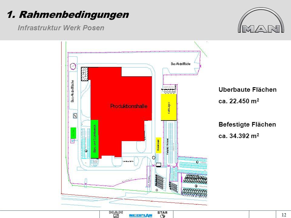 1. Rahmenbedingungen Infrastruktur Werk Posen Uberbaute Flächen