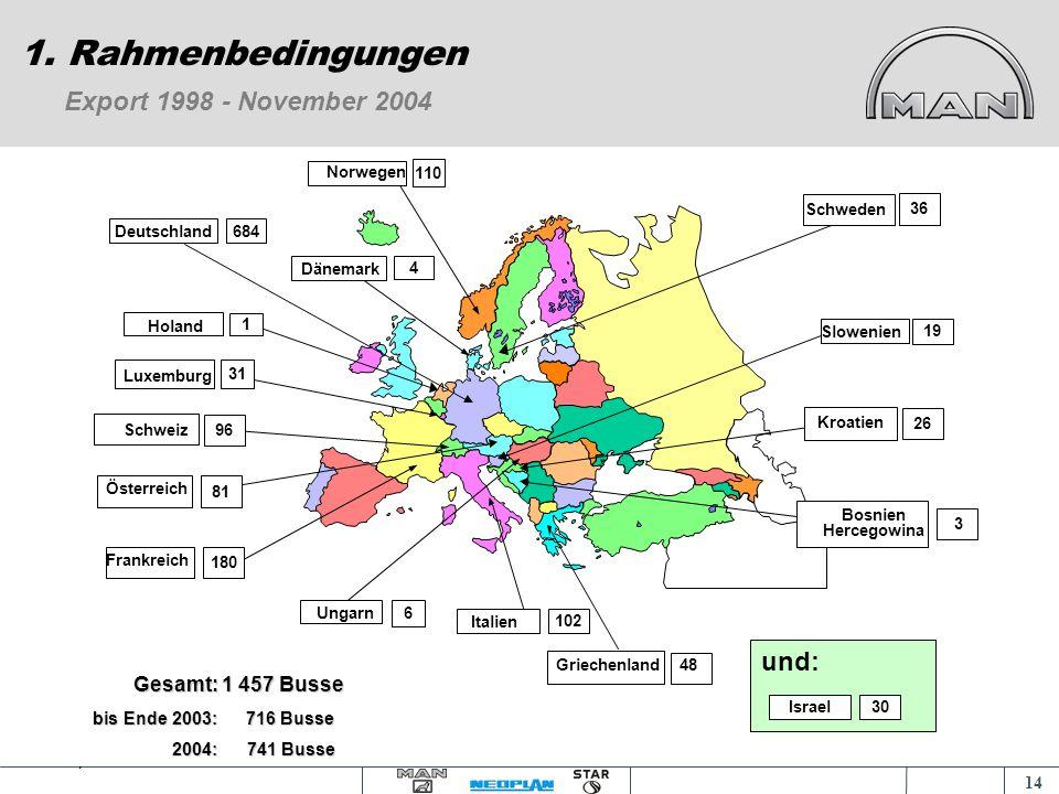 1. Rahmenbedingungen Export 1998 - November 2004 und: