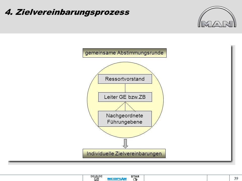 4. Zielvereinbarungsprozess
