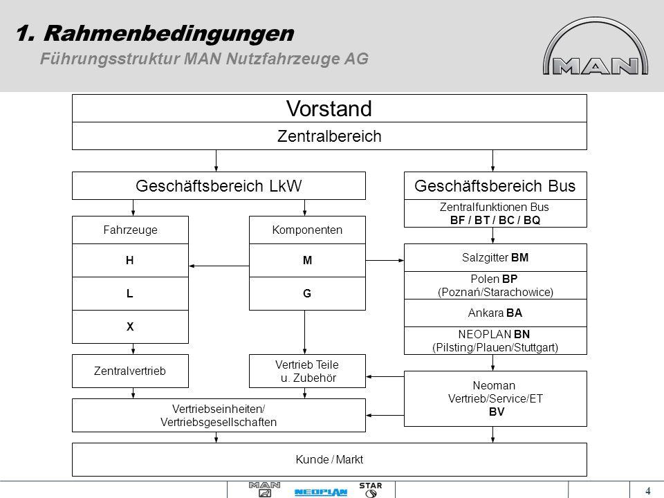 1. Rahmenbedingungen Vorstand Führungsstruktur MAN Nutzfahrzeuge AG