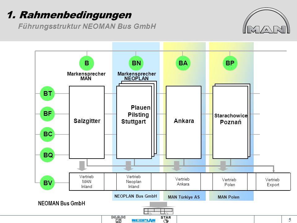 1. Rahmenbedingungen Führungsstruktur NEOMAN Bus GmbH B BN BA BP BT BF