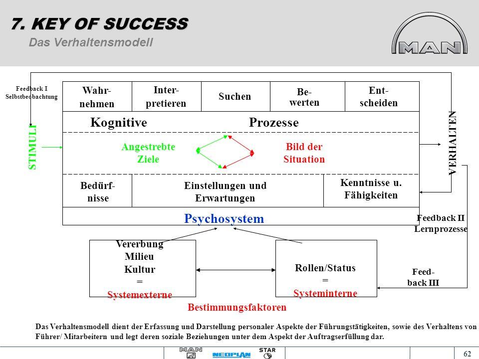 7. KEY OF SUCCESS Kognitive Prozesse Psychosystem Das Verhaltensmodell