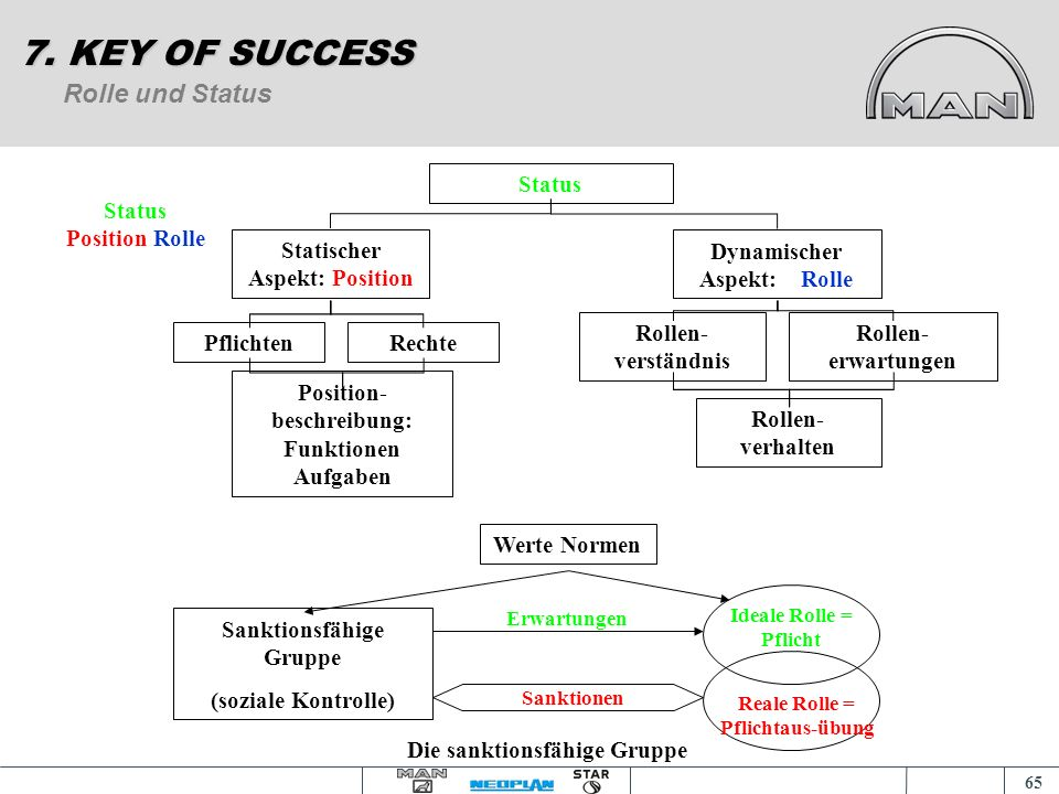 7. KEY OF SUCCESS Rolle und Status Status Statischer Aspekt: Position