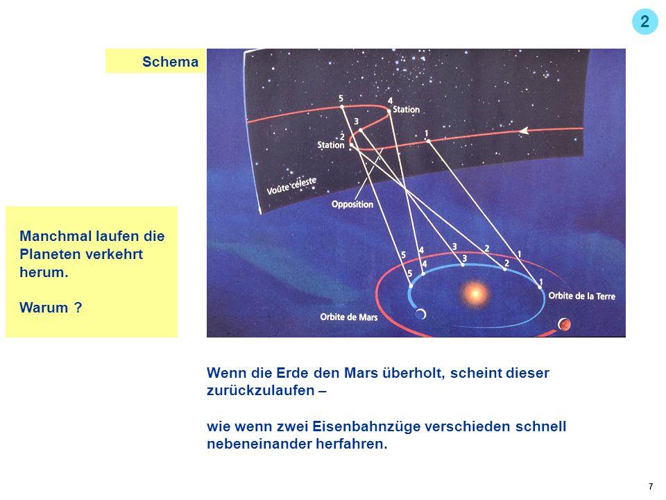 2 Schema Manchmal laufen die Planeten verkehrt herum. Warum