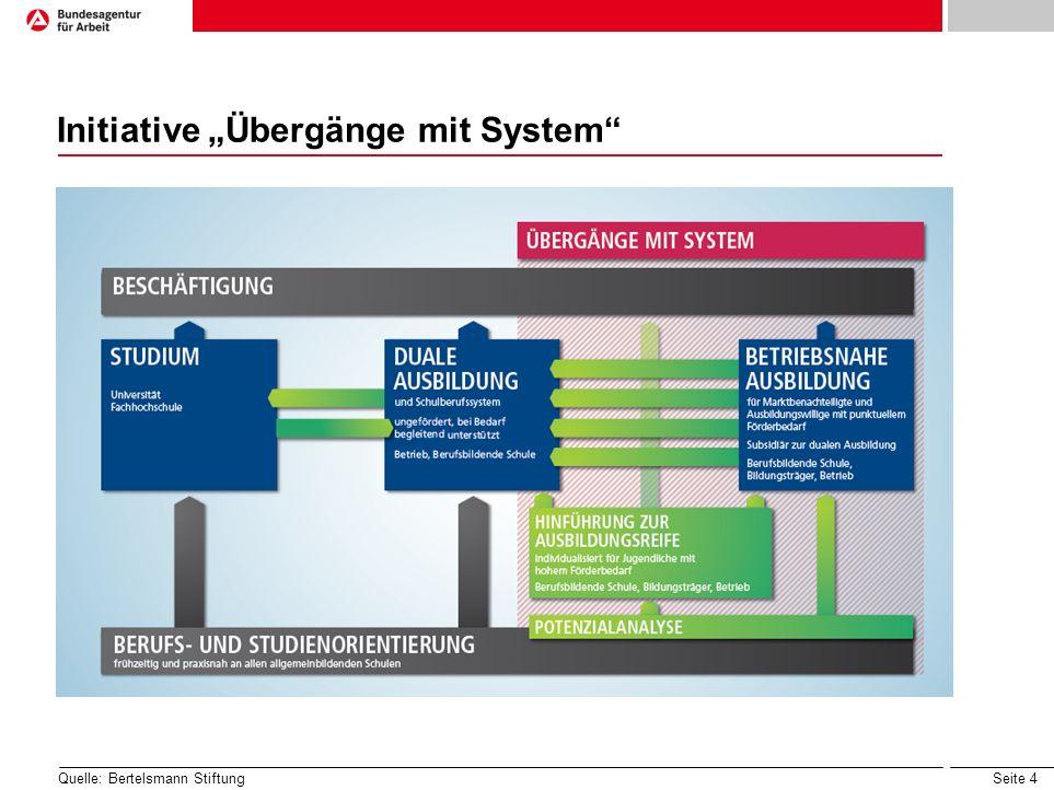 "Initiative ""Übergänge mit System"