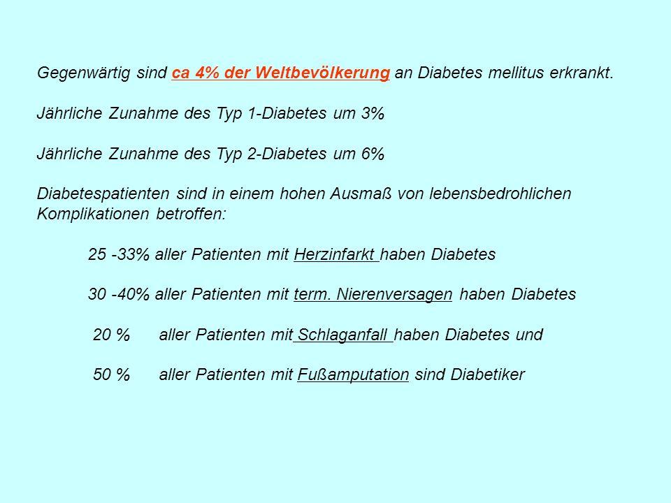 Gegenwärtig sind ca 4% der Weltbevölkerung an Diabetes mellitus erkrankt.