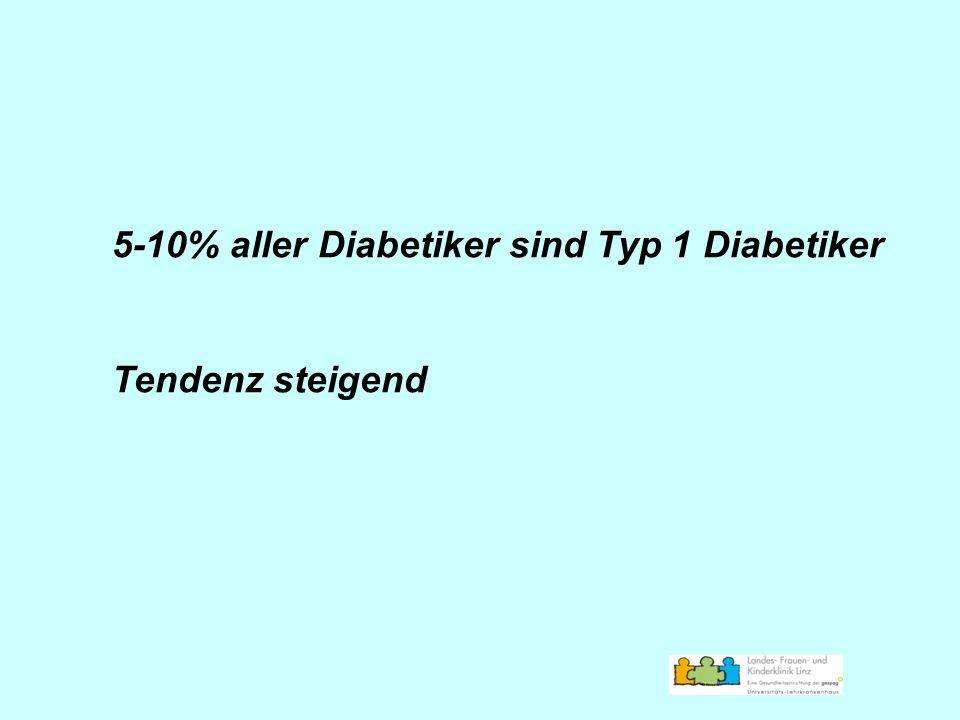 5-10% aller Diabetiker sind Typ 1 Diabetiker