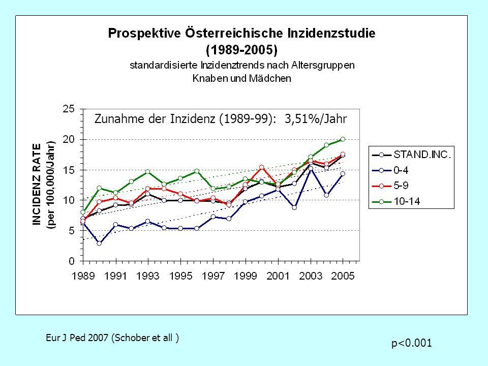 Zunahme der Inzidenz (1989-99): 3,51%/Jahr