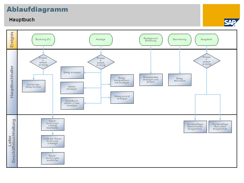 Ablaufdiagramm Hauptbuch Ereignis Hauptbuchhalter