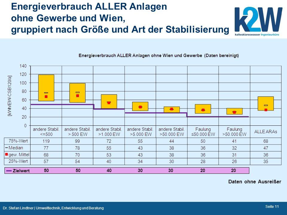 Energieverbrauch ALLER Anlagen ohne Gewerbe und Wien, gruppiert nach Größe und Art der Stabilisierung