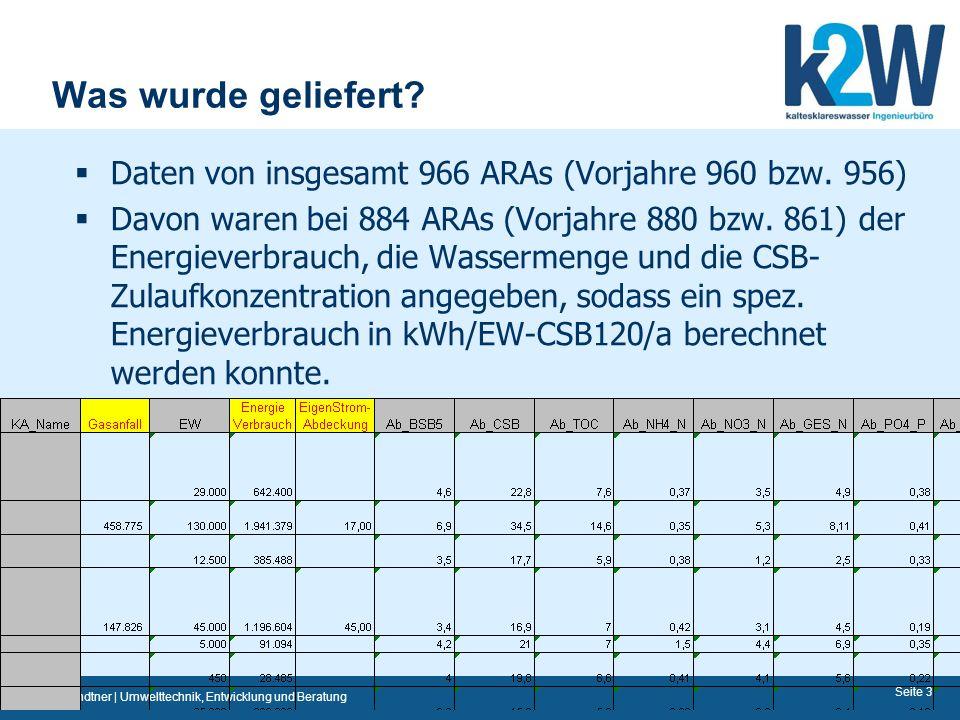 Was wurde geliefert Daten von insgesamt 966 ARAs (Vorjahre 960 bzw. 956)