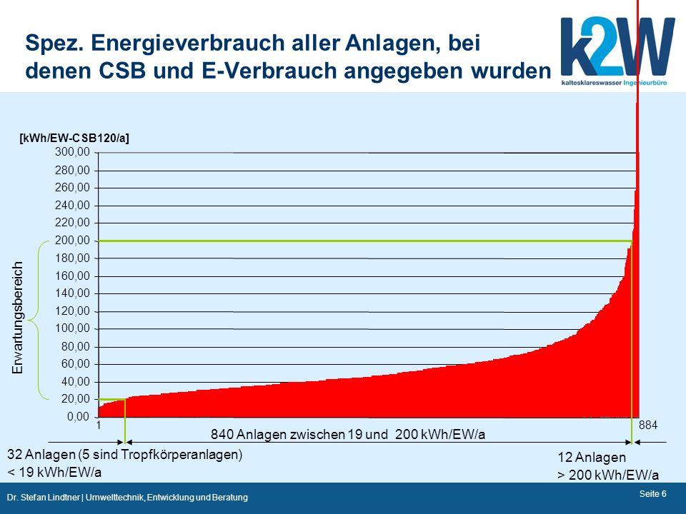 840 Anlagen zwischen 19 und 200 kWh/EW/a