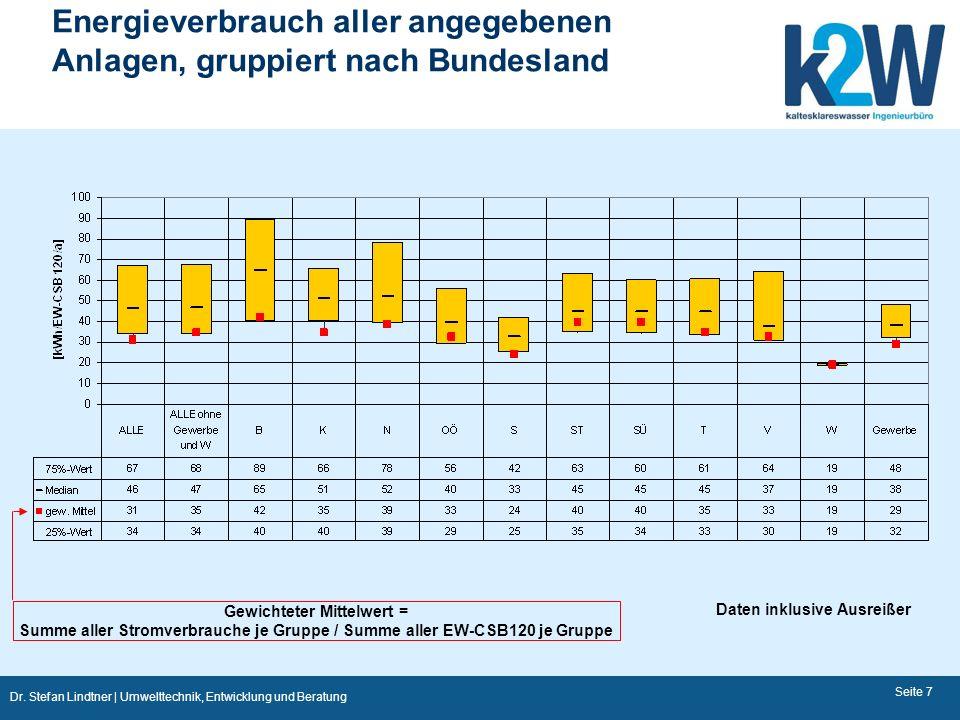 Energieverbrauch aller angegebenen Anlagen, gruppiert nach Bundesland