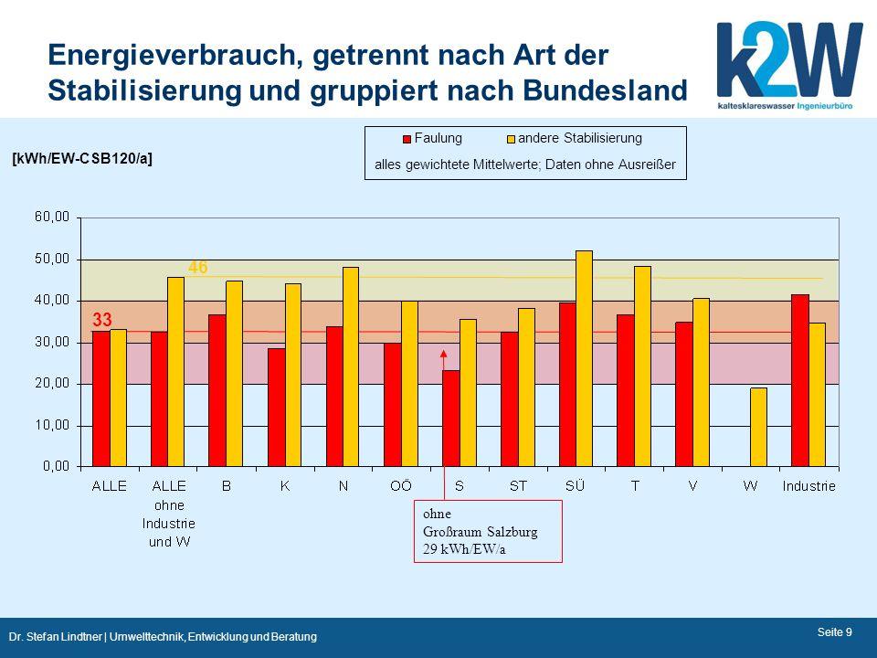 Energieverbrauch, getrennt nach Art der Stabilisierung und gruppiert nach Bundesland