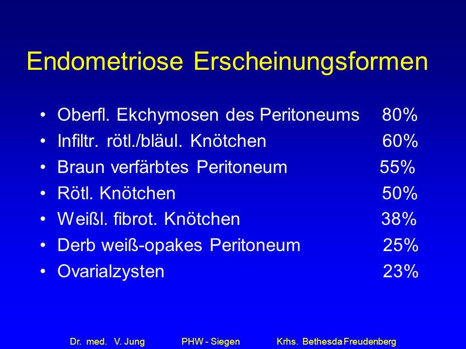 Endometriose Erscheinungsformen