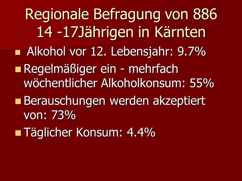 Regionale Befragung von 886 14 -17Jährigen in Kärnten