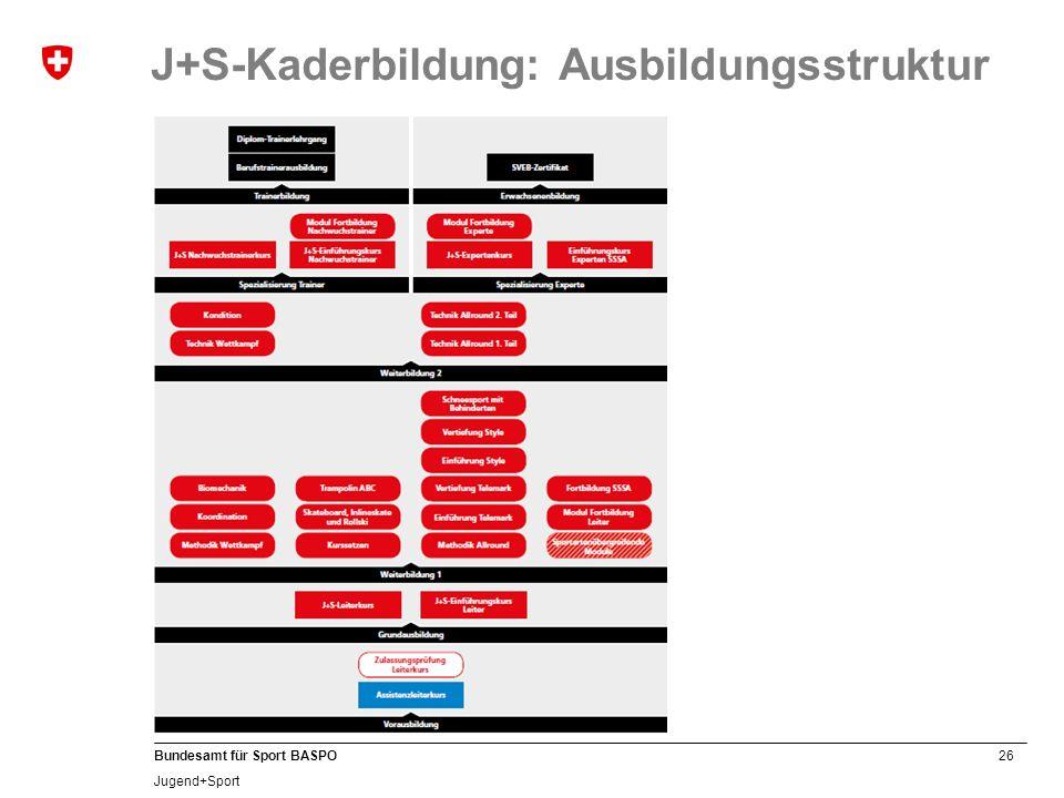 J+S-Kaderbildung: Ausbildungsstruktur