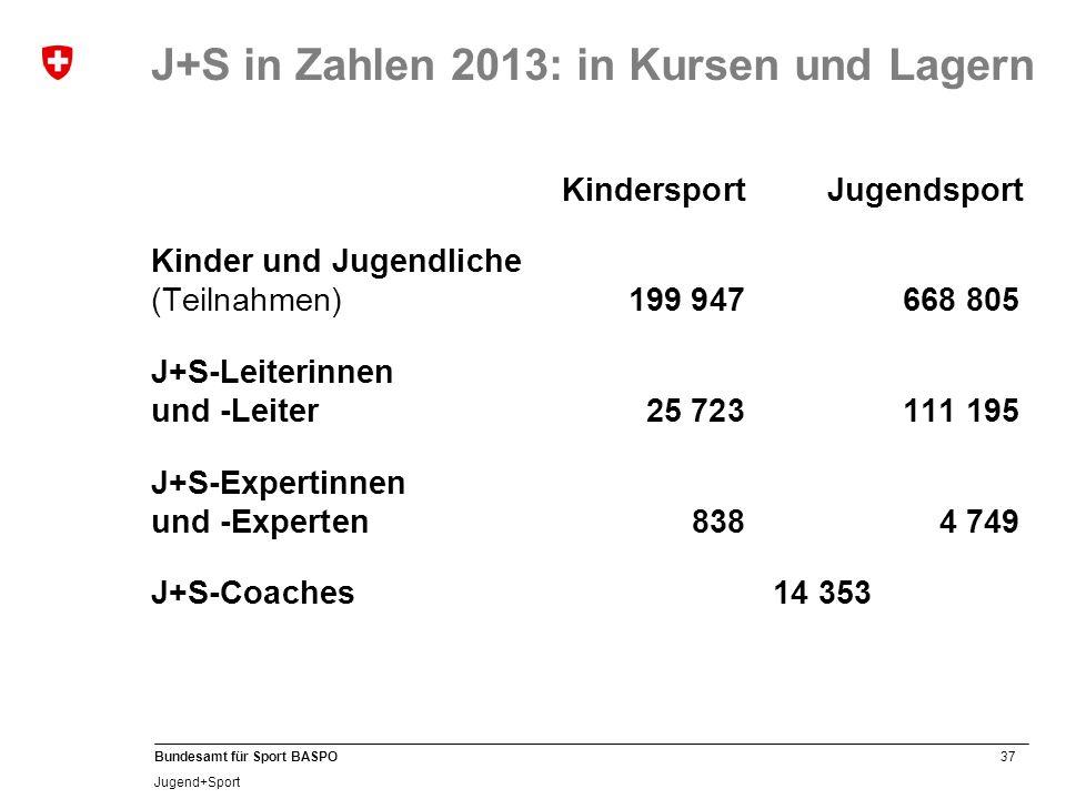 J+S in Zahlen 2013: in Kursen und Lagern