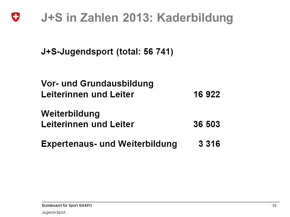 J+S in Zahlen 2013: Kaderbildung