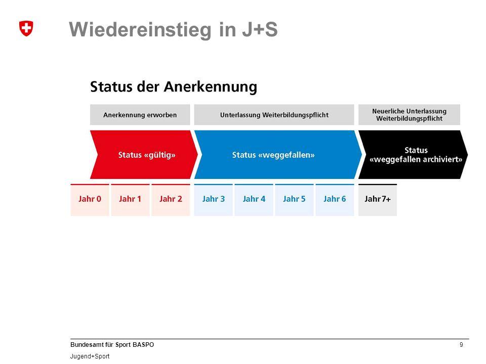 Wiedereinstieg in J+S