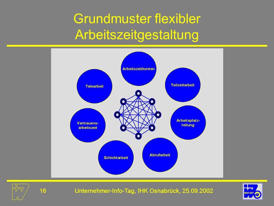 Grundmuster flexibler Arbeitszeitgestaltung