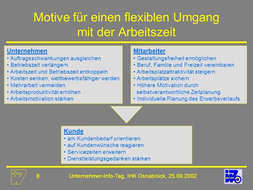 Motive für einen flexiblen Umgang mit der Arbeitszeit