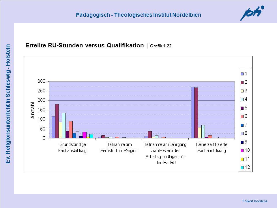 Erteilte RU-Stunden versus Qualifikation | Grafik 1.22