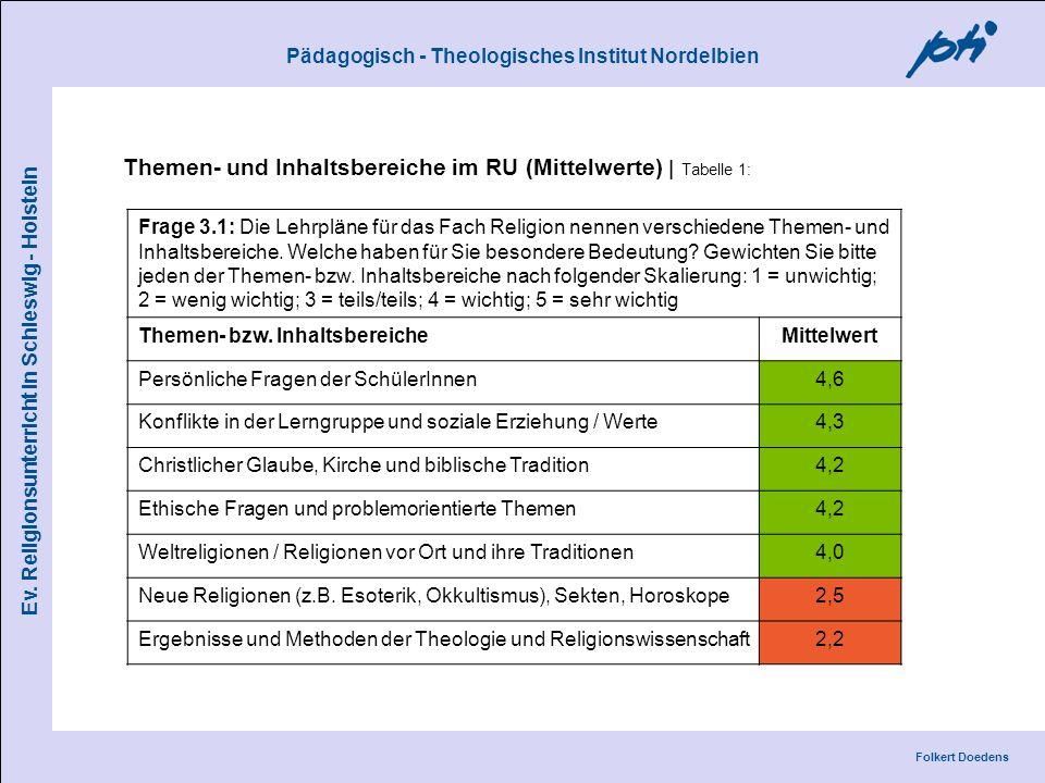 Themen- und Inhaltsbereiche im RU (Mittelwerte) | Tabelle 1: