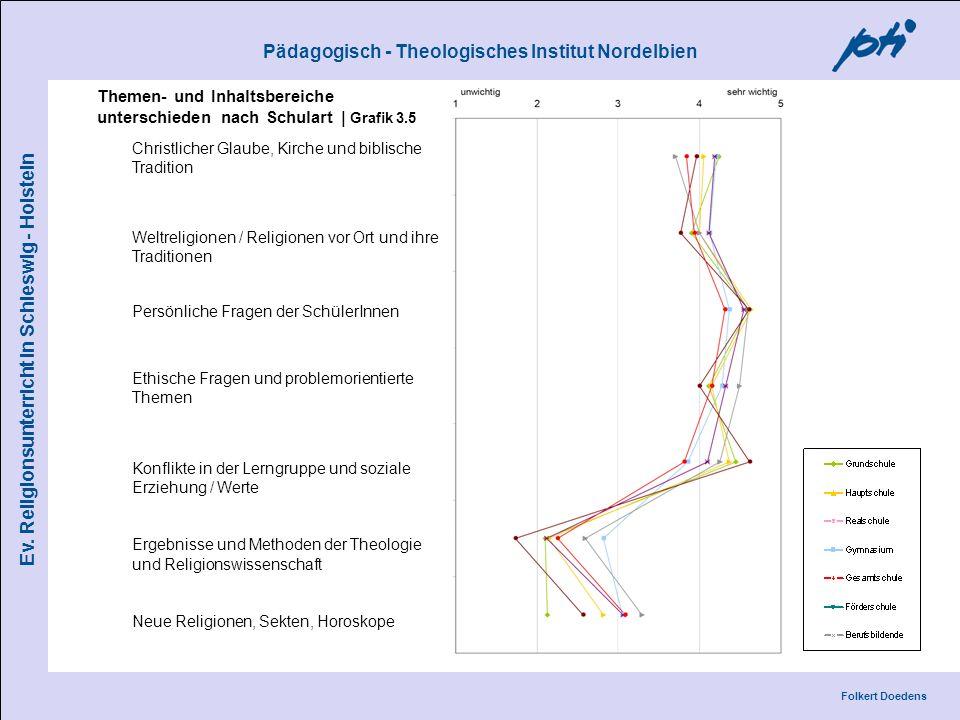 Themen- und Inhaltsbereiche unterschieden nach Schulart | Grafik 3.5