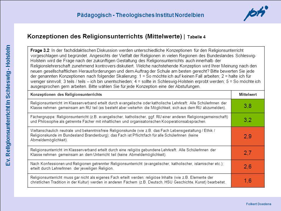 Konzeptionen des Religionsunterrichts (Mittelwerte) | Tabelle 4