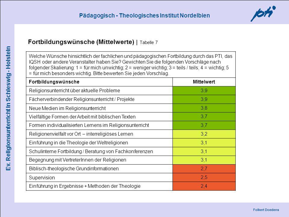 Fortbildungswünsche (Mittelwerte) | Tabelle 7